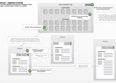 VMware Product Playbooks workflow
